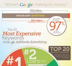 Where's Google Making It's Money? http://enfuzed.com/wheres-google-making-its-money/