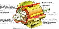 Znalezione obrazy dla zapytania electric motors parts
