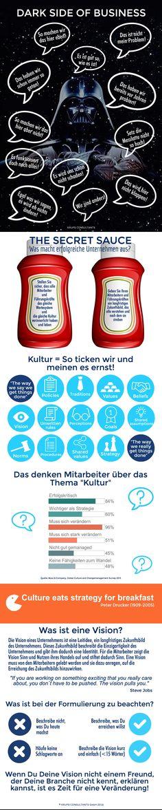 The Dark Side of Business - Normatives Management   Infografik   KRUPS CONSULTANTS GmbH   www.krupsconsultants.de