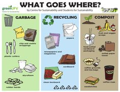 recycling posters | Recycling and Composting Posters for Thurston ...