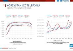 Kobiety vs mężczyźni w korzystaniu z urządzeń mobilnych | MarketingPortal.pl