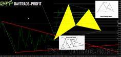 US Dollar analysis