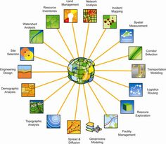 Different disciplines that use GIS