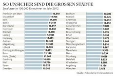 Crime statistics for German cities