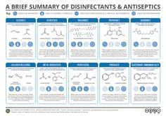 Ever wondered what compounds help kitchen cleaners keep your kitchen surfaces bacteria free? Or about the compounds that help antiseptic creams do their job? In this graphic, we take a look at some… Chemistry Classroom, Teaching Chemistry, Science Chemistry, Organic Chemistry, Physical Science, Life Science, Forensic Science, Science Fair, Science Education