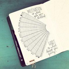 Bullet journal monthly habit tracker, motivational quote. @cocosjournal
