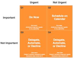 Eisenhower's Time Management Matrix forces prioritization of tasks. This interactive Google Spreadsheet automatically prioritizes your to-do list for you in a visual format.