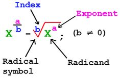 Simplifying Rational Exponents