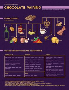 Chocolate Pairing :- - - Flavor Combination Infographic.  Unique chocolate combinations with cheese, dessert & savoury ideas.