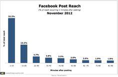 Bei einem post auf Facebook werden 32% derjenigen Leute, die diesen theoretisch sehen, in den ersten 10 Minuten erreicht. Weitere 13% in den ersten 20 Minuten. Danach sinkt die Chance extrem. Zu welcher Zeit ein post erfolgt, ist also extrem wichtig.