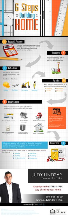 6 Steps to Building your Home #realestate #newhome #infographics