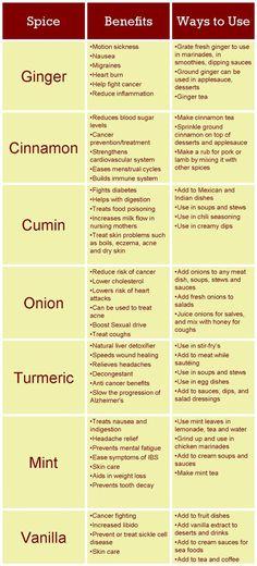 Health BENEFITS + Ways to USE these 7 SPICES: GINGER ~ CINNAMON ~ CUMIN ~ ONION ~ TURMERIC ~ MINT  ~ VANILLA