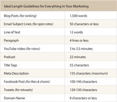 Ideal Length Guidelines for Marketing The Marketing, Marketing Digital, Content Marketing, Internet Marketing, Online Marketing, Social Media Marketing, Marketing Technology, Marketing Training, Email Subject Lines