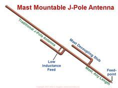 A mast decoupling stub and other mechanical improvements mitigate structure effects and realize a mast mountable j-pole antenna.