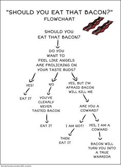 Bacon flowchart - Should you eat that bacon? #bacon