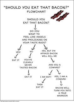 Bacon flowchart - Should you eat that bacon? #bacon