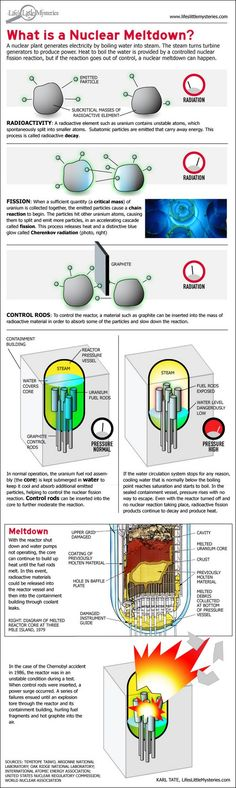What Is a Nuclear Meltdown? [Fission, Meltdown, Nuclear, Nuclear Meltdown, nuclear power plant, nuclear reactor, Radiation, Radioactivity, www.lifeslittlemysteries.com ]