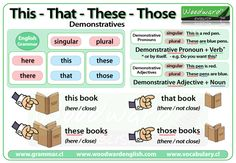 English Grammar Notes and Examples about Demonstrative Pronouns and Demonstrative Adjectives (This That These Those). English Resources, English Tips, English Study, Education English, English Lessons, Bilingual Education, French Lessons, Spanish Lessons, English English