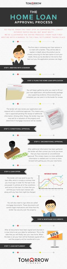 Home Loan Approval Process Infographic | #DwellAware #San Diego #mortgage