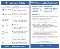 Wireless Safety Card — Clear Light Ventures