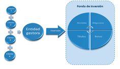 Entidades que Participan en un Fondo de Inversión