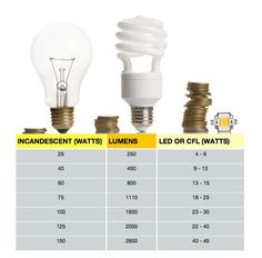 Watt's Going On? Selecting Light Bulbs By Lumens Instead of Wattage: handy information from apartment therapy