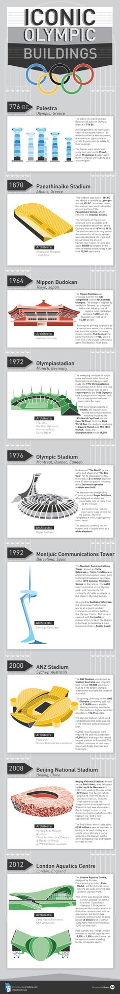 Fresh on IGM > Famous Olympic Buildings: These constructions are some of the most elaborated, inspired and costly setups built to host olympic events around history since 776 BC.  > http://infographicsmania.com/famous-olympic-buildings/