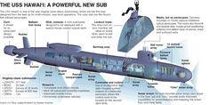 SSn-76 Hawaii Virginia Class Cutaway