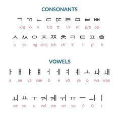 Korean Language 581597739369394531 - 영어 Source by Korean Words Learning, Korean Language Learning, Learn A New Language, Learning Spanish, Korean Verbs, Korean Phrases, Korean Text, Hangul Alphabet, Alphabet Worksheets