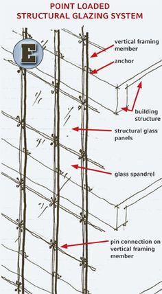 Shedding Light on Curtainwall Systems | on life living | Pinterest ...