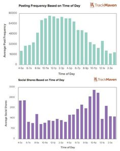 Study Shows: Blog Posts Published on Weekends Get More Social Shares | problogger.net