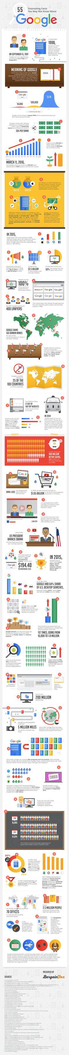 Una Infografía con 55 Cosas que quizás no sabías de Google.