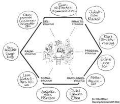 Was ist guter Unterricht? - Hilbert Meyer 2004