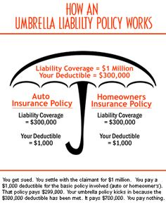 Reasons We Have An Umbrella Liability Insurance Policy - Insurance For House - See how the insurance for house affect your mortgage payment. - Reasons We Have An Umbrella Liability Insurance Policy Insurance Meme, Life Insurance Premium, Life Insurance Quotes, Term Life Insurance, Life Insurance Companies, Insurance Broker, Insurance Marketing, Health Insurance, Insurance Business