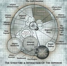 """Warhammer Imperium of Man - """"The Structure of Interaction of the Imperium"""" Ultramarines, Deathwatch, Science Fiction, Grey Knights, Rogue Traders, The Mind's Eye, The Inquisition, Warhammer 40k Art, The Grim"""