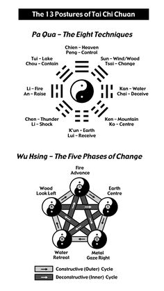 13 Postures of Tai Chi Chuan as explained in Tai Chi Chuan and the Code of Life ... www.taichi-horwood.com/books and Wu Hsing The Five phases of change