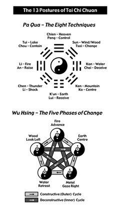 Tai Chi & Qi Gong – Learn more about Tai Chi & Qi Gong – and if you like, ch… Arte Yin Yang, Yin Yang Art, Kung Fu, Viet Vo Dao, Learn Tai Chi, Tai Chi Exercise, Yi King, Tai Chi Qigong, Acupressure Treatment