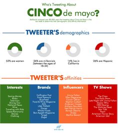 Who is Tweeting About Cinco de Mayo?