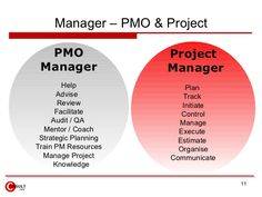 Manager – PMO & Project    PMO                 Project  Manager              Manager         Help              Plan       ...