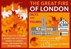 Detail of the Great Fire of London infographic