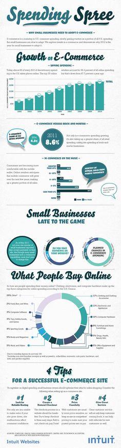 Porque pequenos negócios + e-commerce.