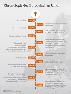 The infographic represents the most important development steps of the European University . Science Student, Science Classroom, Social Science, Education Middle School, Middle School Science, Easy Science Experiments, Science Chemistry, History Timeline, Big Bang