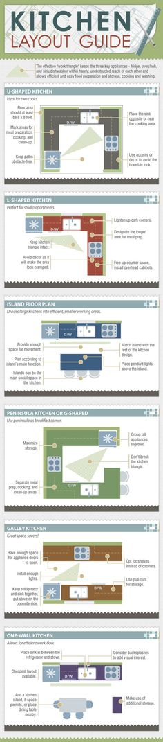 This is a Kitchen Layouts Guide: How to Choose a Kitchen Layout Based on the Fridge Oven Sink Work Triangle. It is very useful if you are looking into a new kitchen remodel. Best Kitchen Layout, Kitchen Redo, New Kitchen, Kitchen Ideas, Island Kitchen, Kitchen Modern, Kitchen Designs, Kitchen Planning, Space Kitchen