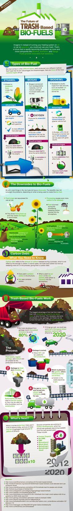 There are different types of trash-based bio-fuels, to learn about them and their pros and cons take a look below #GreenFuelEthanol-ASustainableSolution