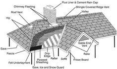 goog 605 30 1 09 122 casagrande pinterest roof trusses rh pinterest com Flat Roof Diagram House Roof Diagram