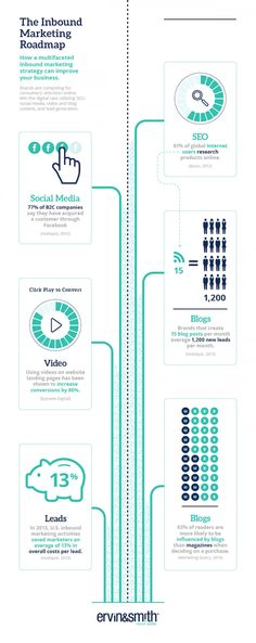 The Inbound Marketing Roadmap Infographic need help to gain sucess online or not sure where to start....