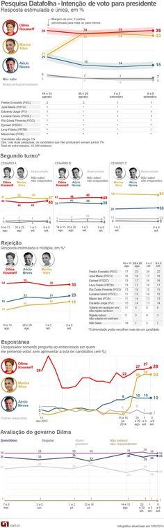 Canadauence TV: Veja os números da nova pesquisa para presidente, ...