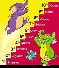 Expand your Portuguese vocabulary with this useful list of ordinal numbers in Portuguese that will help you add very useful and important words to your Portuguese vocabulary. How To Speak Portuguese, Portuguese Words, Learn Brazilian Portuguese, Portuguese Lessons, Portuguese Language, Portuguese Brazil, Spanish Language, English Resources, English Lessons
