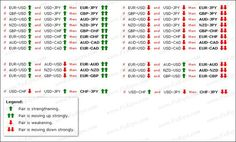 Currency Pairs Correlation in Forex Market: Cross Currency Pairs