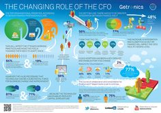 Getronics: The Changing Role Of The CFO Infographic